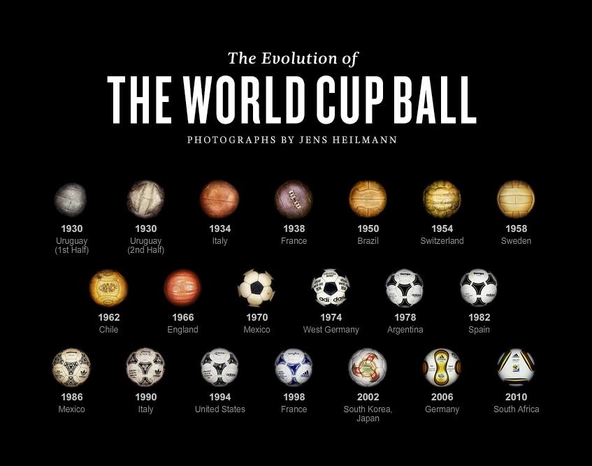 Balones de mundiales 1930 - 2014